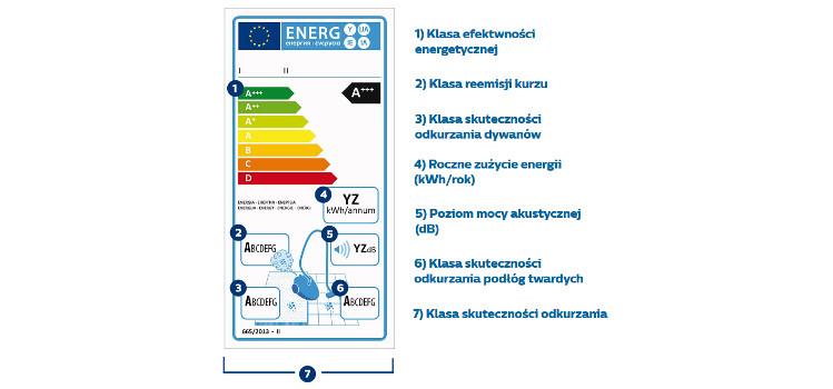 Etykieta energetyczna dla odkurzaczy, która zastąpiona będzie nową od 1 marca 2021