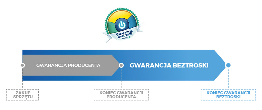 Na czym polega Gwarancja Beztroski?