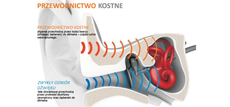 Jak działa przewodnictwo kostne?