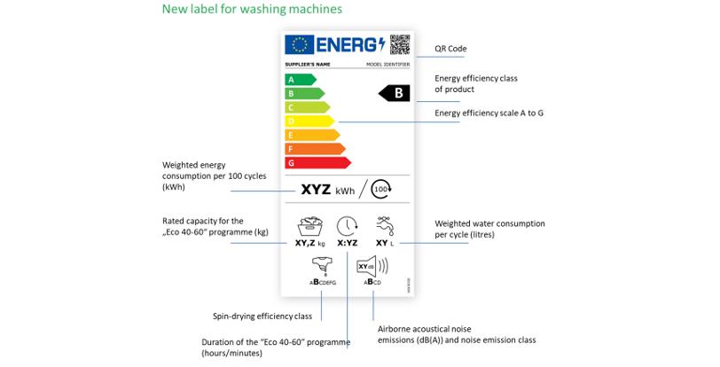 Nowa etykieta energetyczna 2021 dla pralek