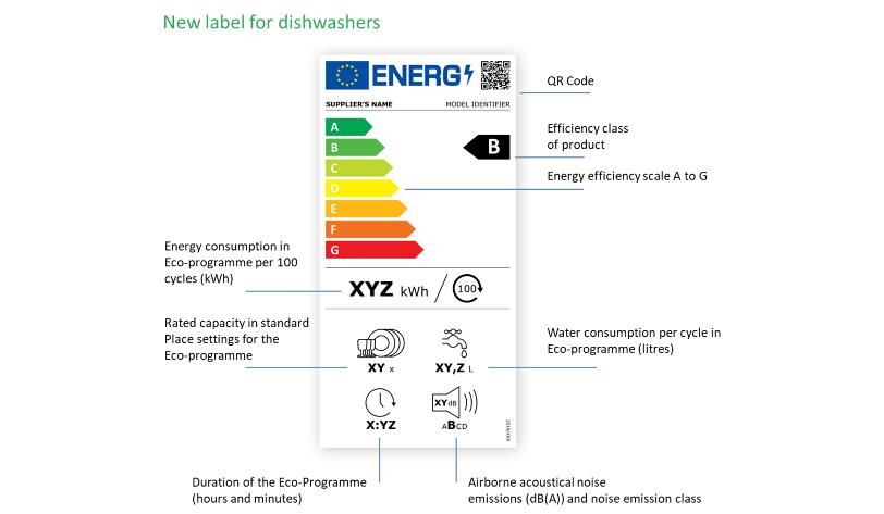 Nowa etykieta energetyczna 2021 dla zmywarki