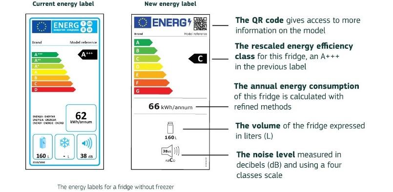 Aktualna i nowa etykieta energetyczna 20201