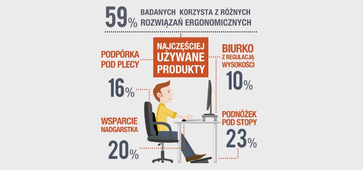 Jak zwiększyć komfort pracy przy biurku?