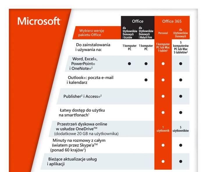 Office 365 Personal - zawartość pakietu i porównanie z innymi